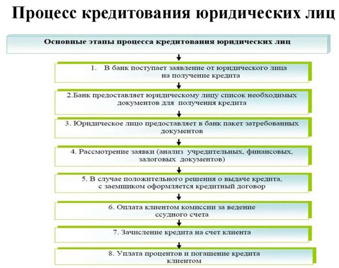 http://invest-top.ru/wp-content/uploads/2017/04/Protsess-kreditovaniya-yuridicheskih-lits.jpg