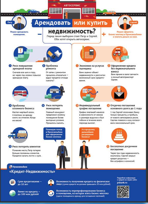 Картинки по запросу Промсвязьбанк малому бизнесу