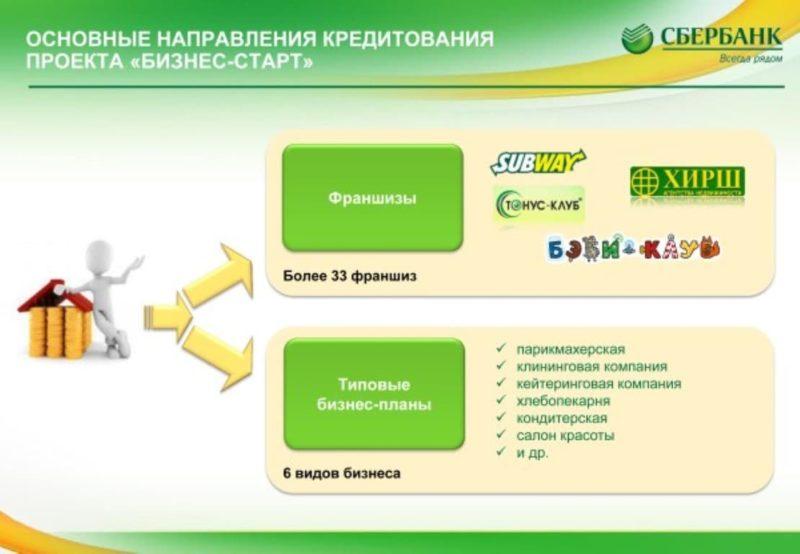 Картинки по запросу Кредит Сбербанкна покупку готового бизнеса