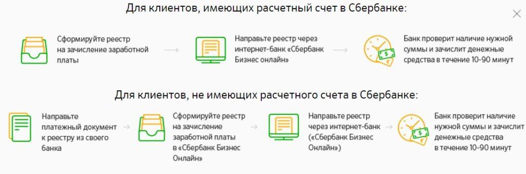 Порядок подключения зарплатного проекта