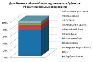 Доля Сбербанк в общем объеме кредитования субъектов РФ