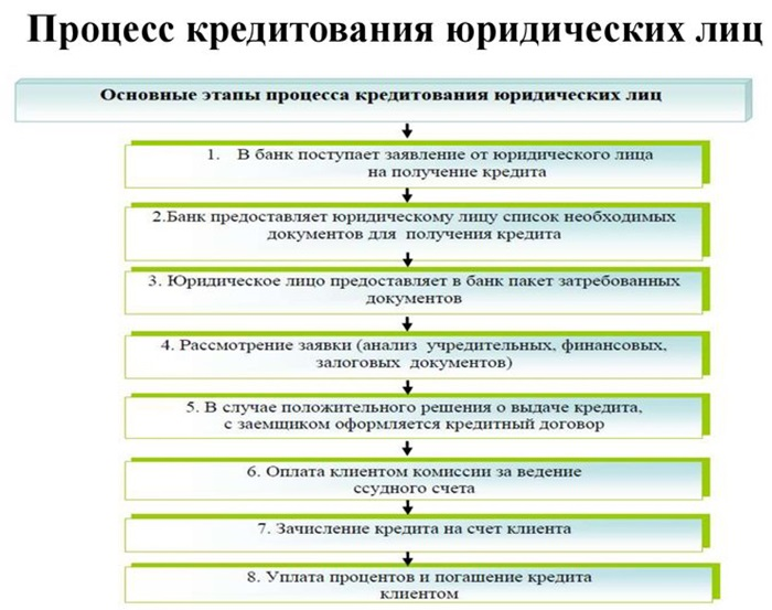 Стандартная процедура оформления кредита