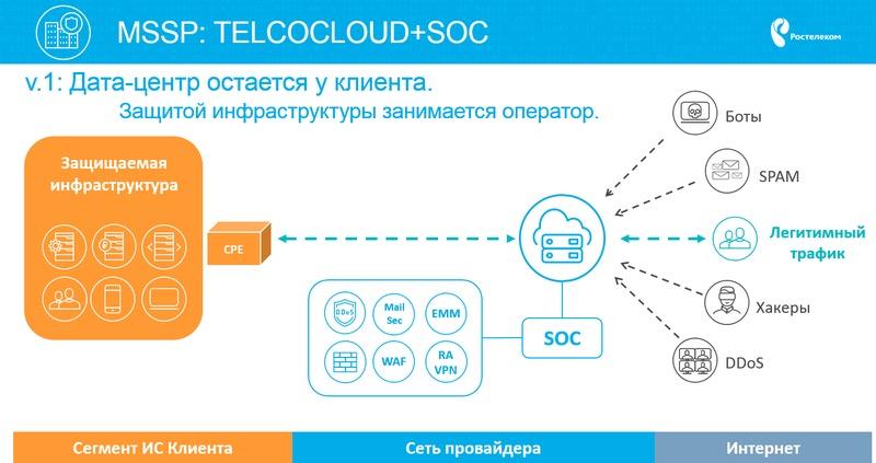 Принцип работы защиты от DDoS