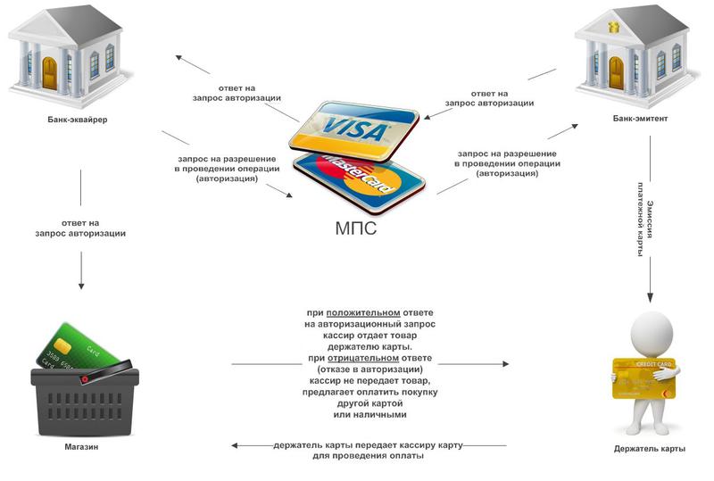 Схема и принцип работы эквайринга