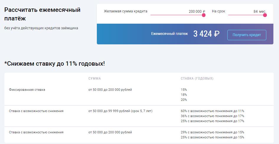 Фото №3. Стандартный кредитный калькулятор УБРиР