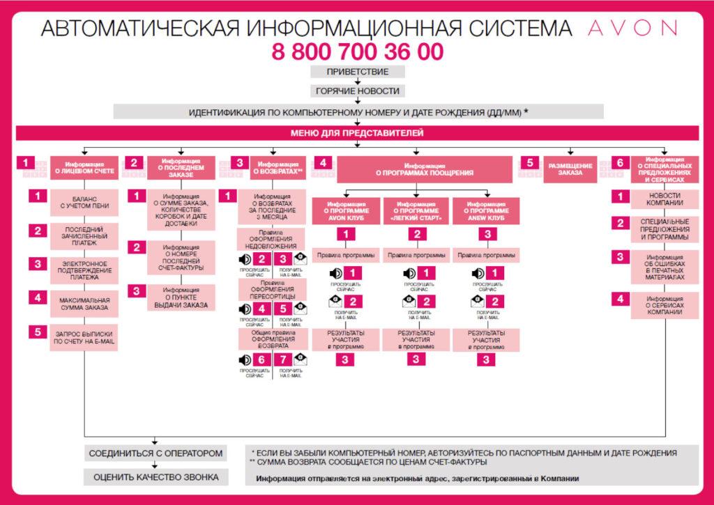 Компания эйвон номер телефона купить косметику оптом из москвы